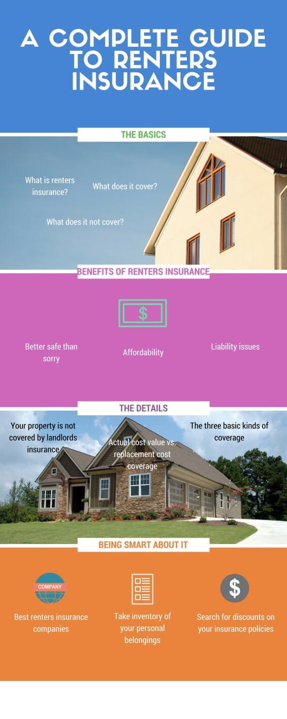 renters insurance, house, infographic